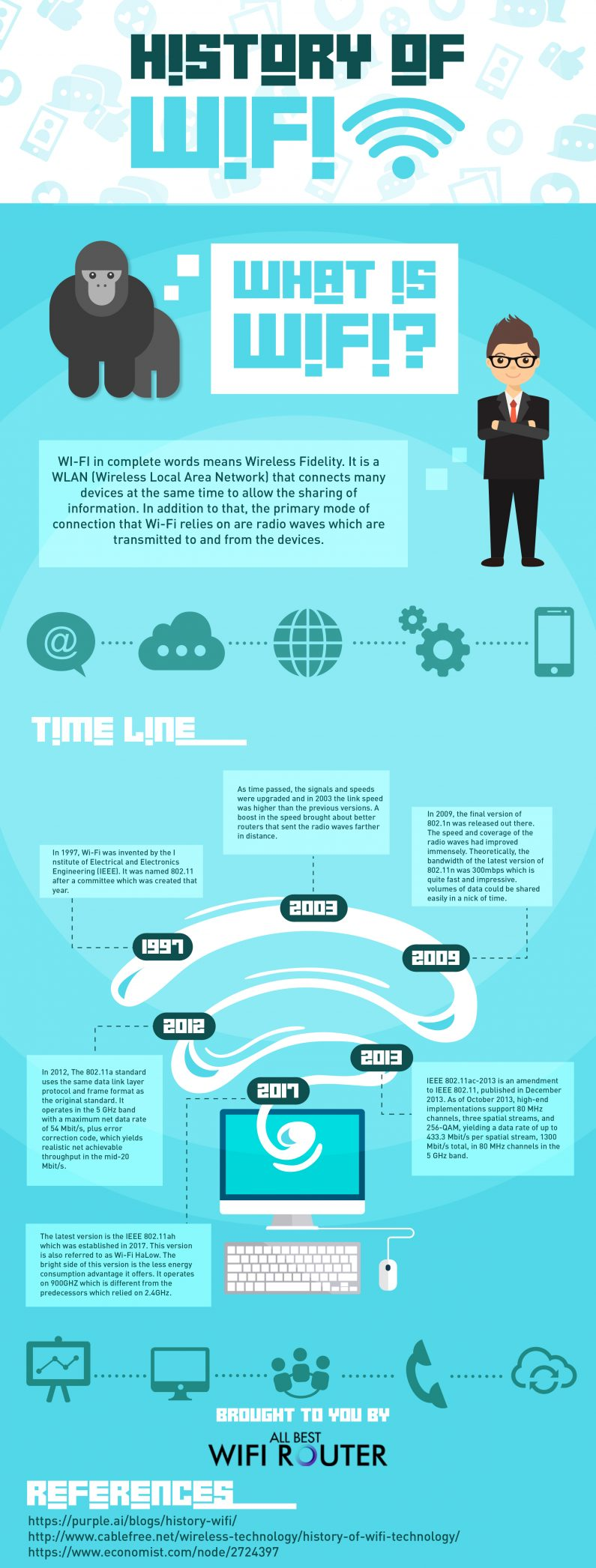 History of Wi-Fi