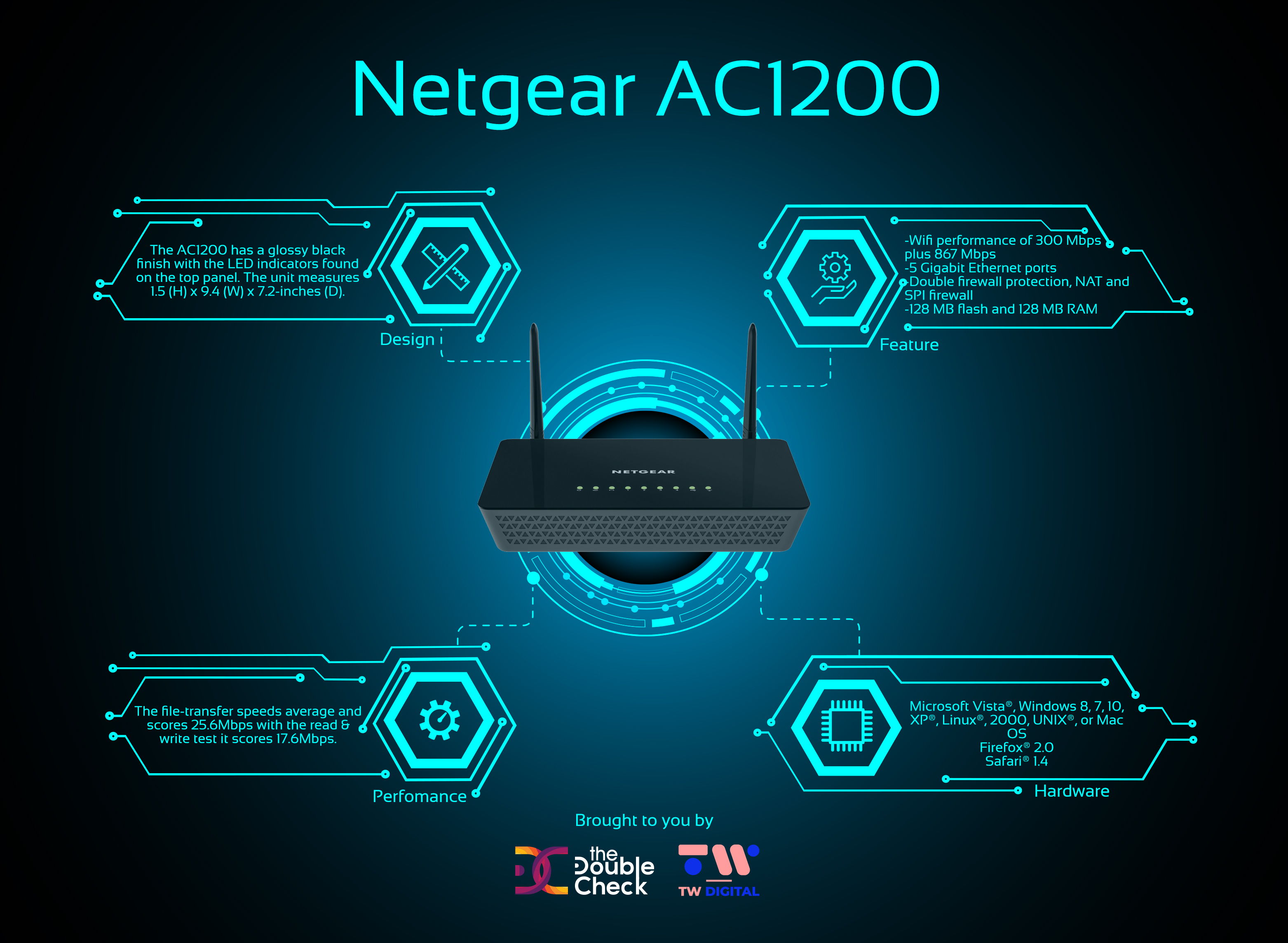 NETGEAR AC1200 Smart Wireless Router Review – The Double Check