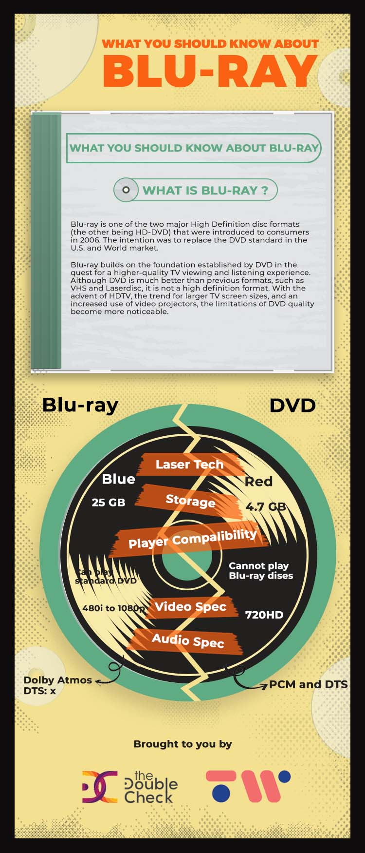 [Infographic] What You Should Know About Blu-Ray