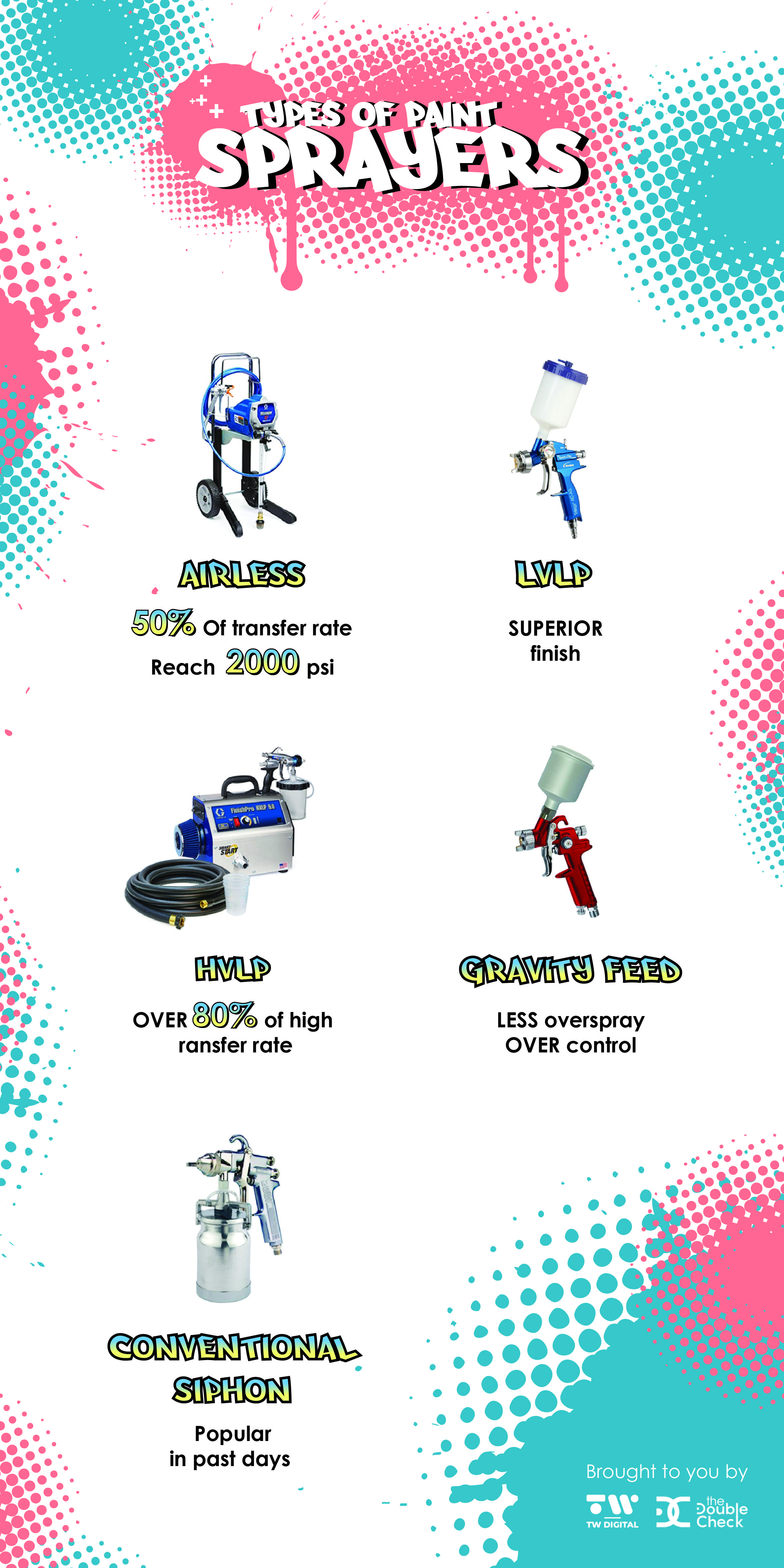 [Infographic] How Many Types Of Paint Sprayers You Could Use?