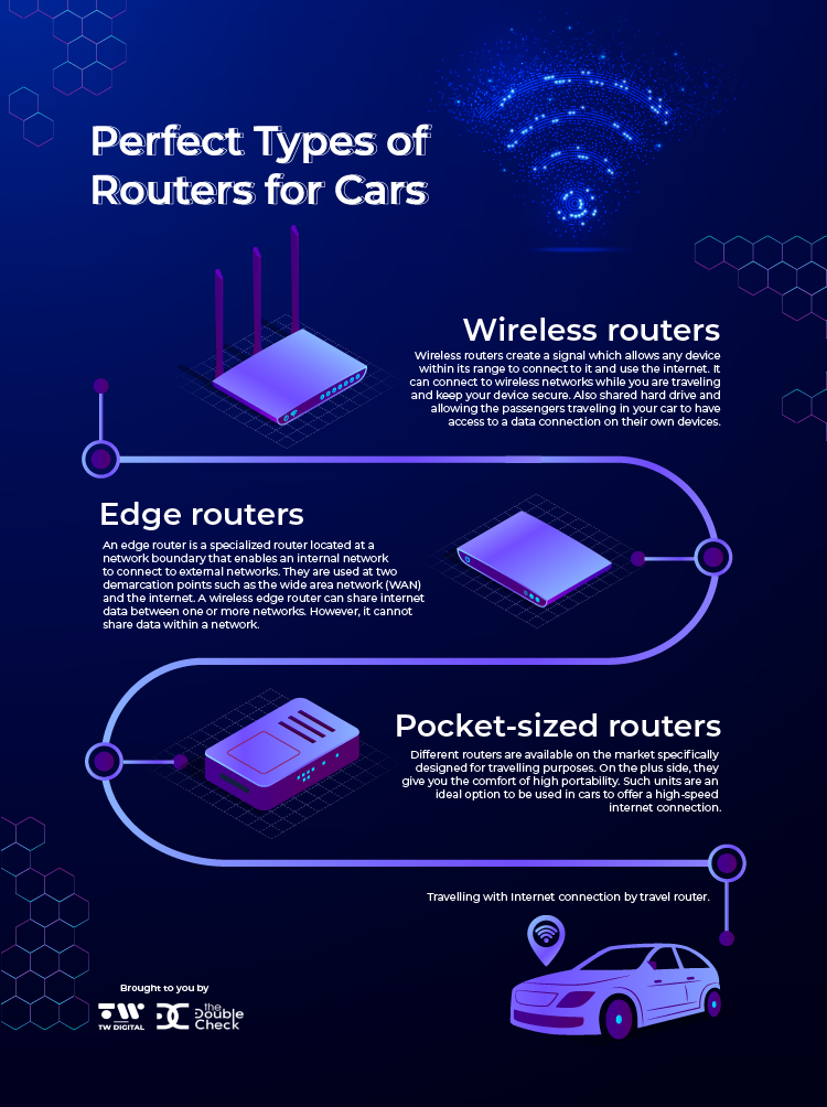 [Infographic] Perfect Types Of Routers For Cars