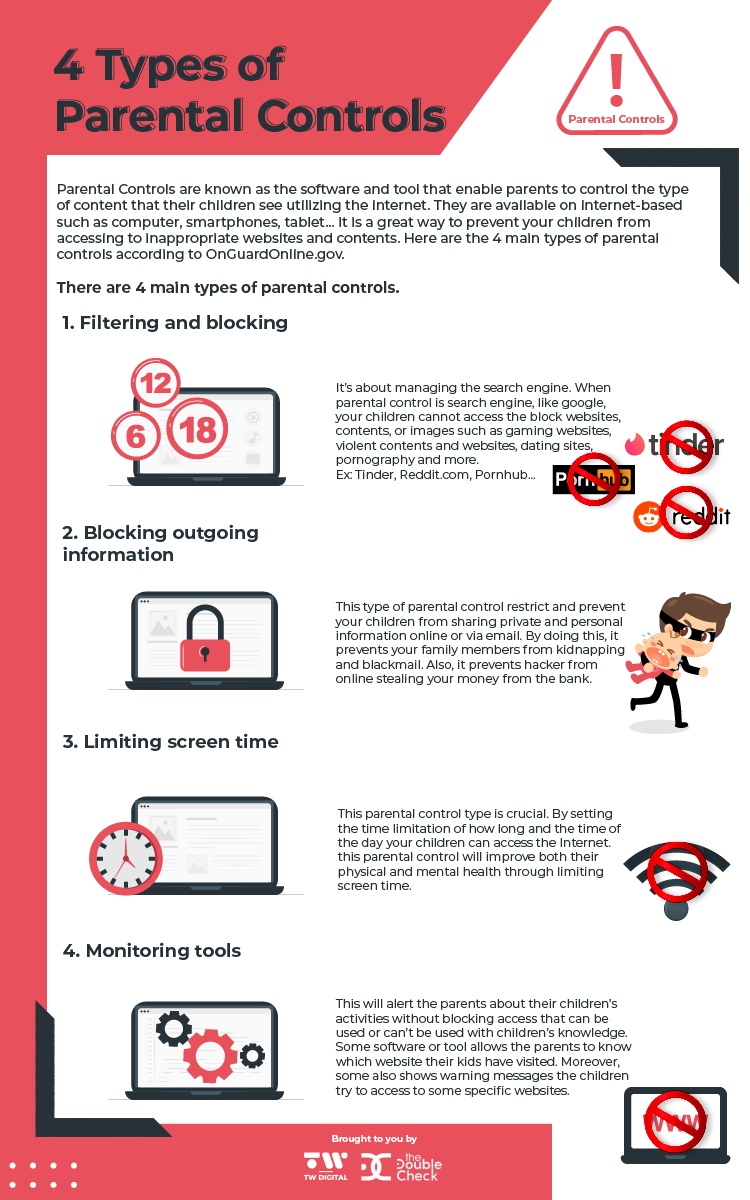[Infographic] 4 Types Of  Parental Controls