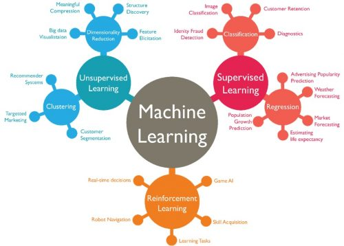 Types of machine learning | Everything You Need To Know About Machine Learning