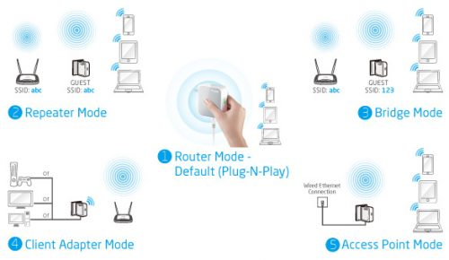 The functionality of the WIFI extender