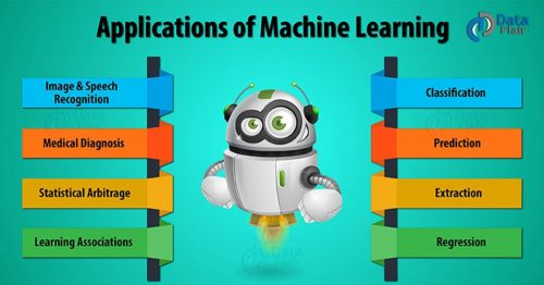 Application of machine learning | Everything You Need To Know About Machine Learning